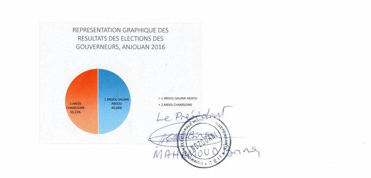 Anissi Chamsidine a remporté la victoire du second tour des élections du Gouverneur à Ndzuwani selon les résultats provisoires et officiels de la CEII.