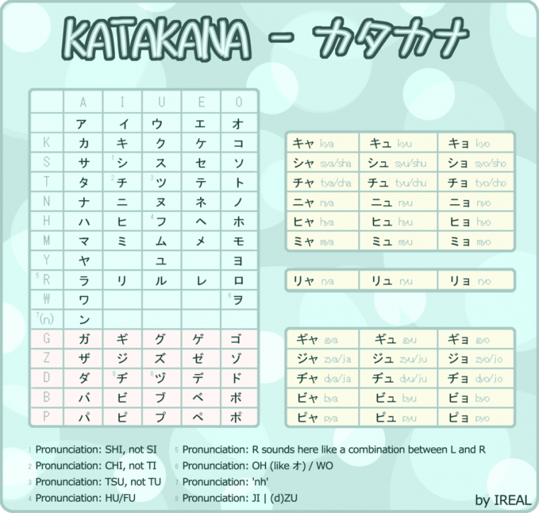 ⭐ Katakana ⭐