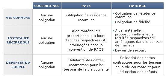 Les similitudes et les différences entre PACS et mariage en France