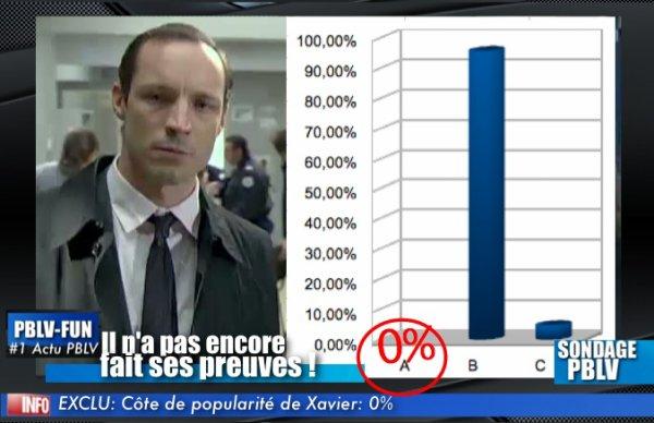 SONDAGE EXCLU: La côte de popularité de Xavier (le procureur , remplaçant de Florian) est d 0%
