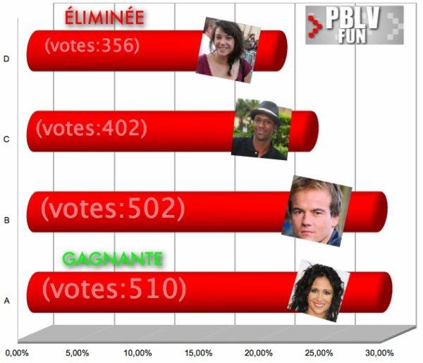 -BATTLE PBLV- (1/4 DE FINALE) Résultat