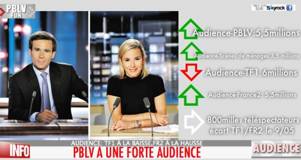 AUDIENCE: LA FORTE AUDIENCE DE PBLV AGITE LES JT !