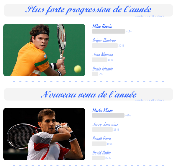 ATP Source-Tennis Awards 2012