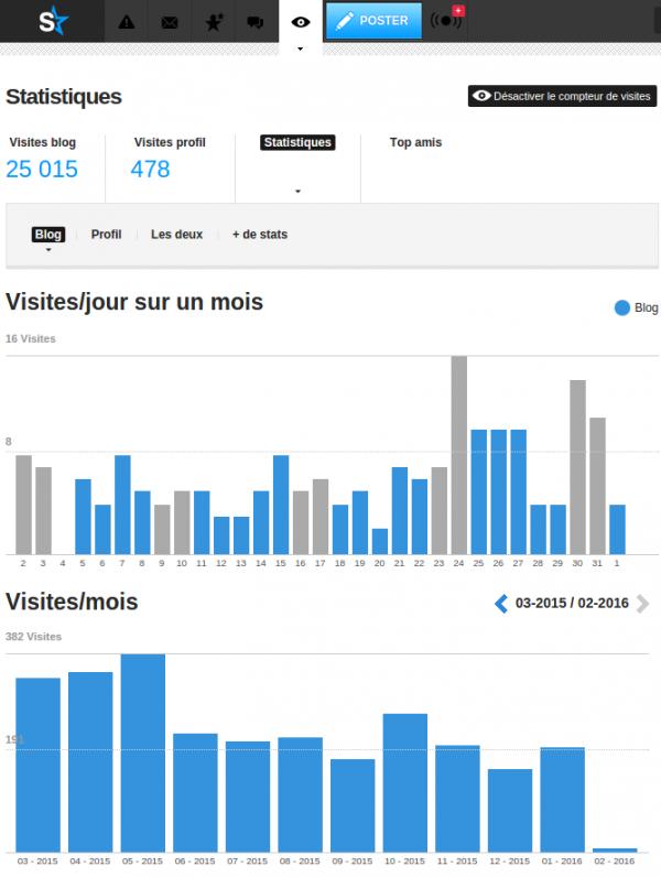 25 000 visites