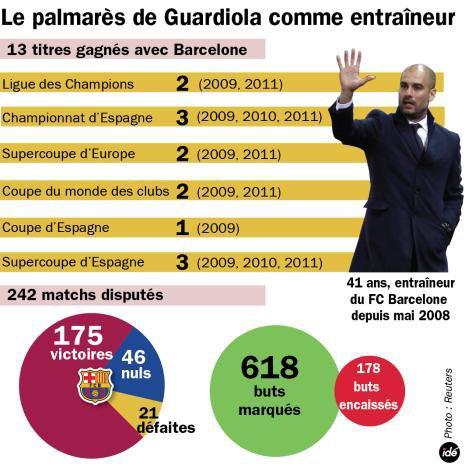 Guardiola va quitte le FC Barcelone cette été
