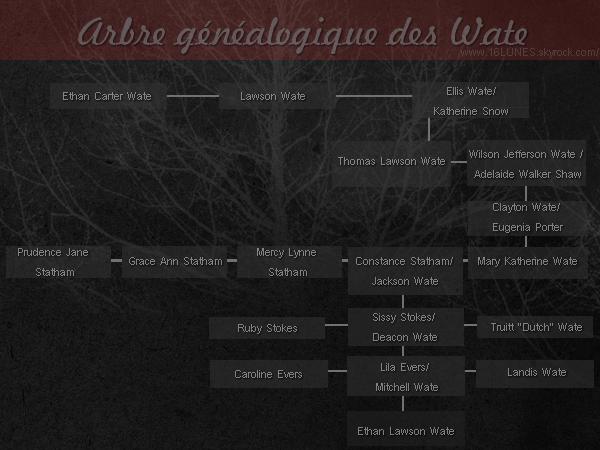 ■ [ Arbre Généalogique ]  Les Wate
