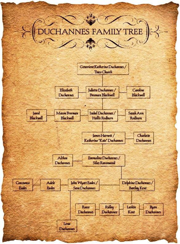 ■ [ La Saga des Lunes ]  L'Arbre Généalogique des Duchannes