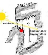 La baume du soleil