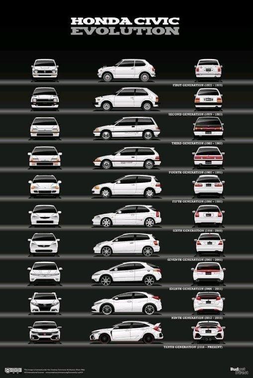 Civic Evolution...