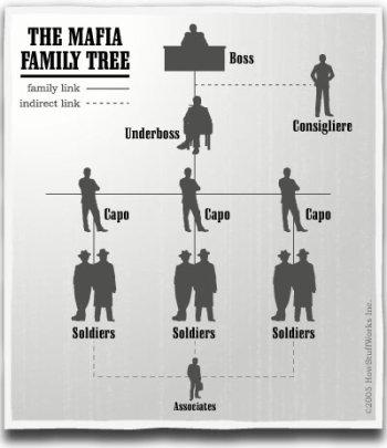 Les différents rôles