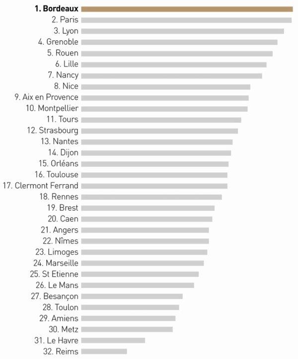 Le classement des villes les plus cool de France !