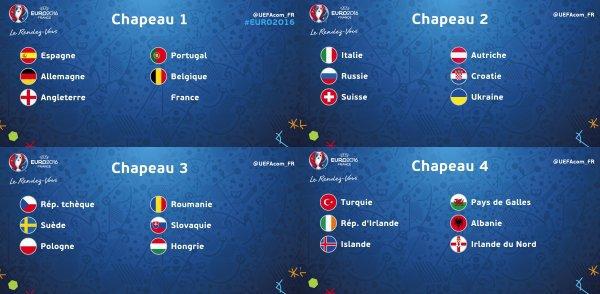 Les 24 qualifiés pour l'Euro 2016 !