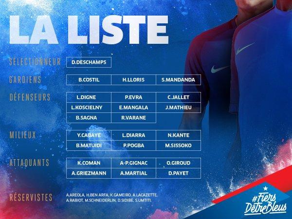 Voici la liste des joueurs sélectionnés par Didier Deschamps !