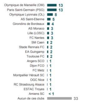 Et le club préféré des français est ...