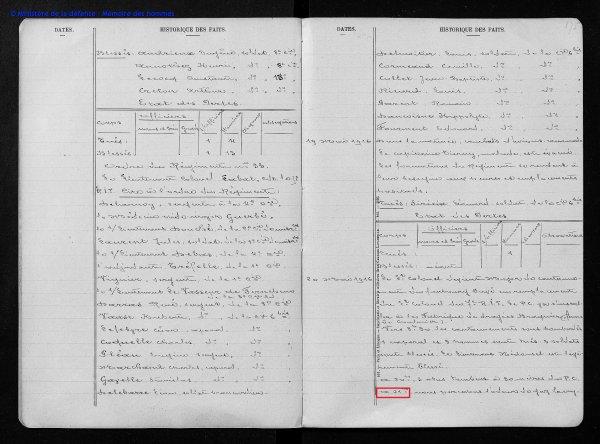 """RENTREE """"SOUVENIR EMOUVANT D'UN CH'TI DOUAUMONT 1916"""" article terminé!"""