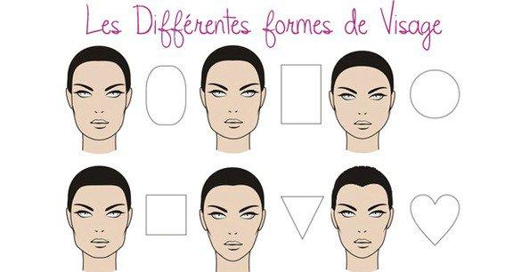 Les différentes formes de visage