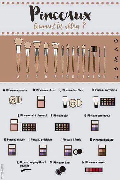 Pour les débutantes voilà un schéma d'utilisation de chaque pinceaux