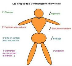 la communication humaine authentique