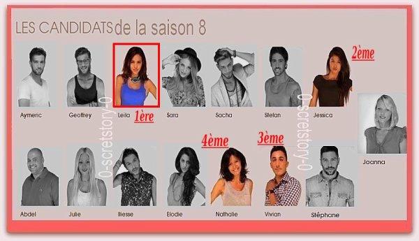 Les candidats de la saison 8 & leur secret !