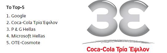 Η Cola Cola Τρία Έψιλον βρίσκεται στο Top 5 των εταιρειών για την εργασία των νέων