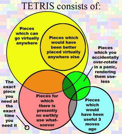 Diagramme Tetris