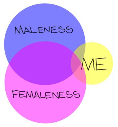 Etre transgenre