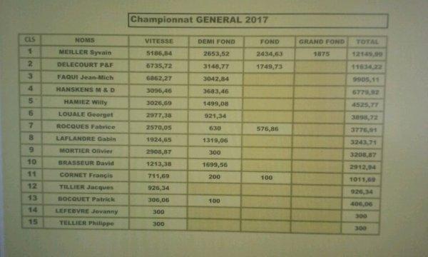Championnat général 2017 concorde d'Amiens
