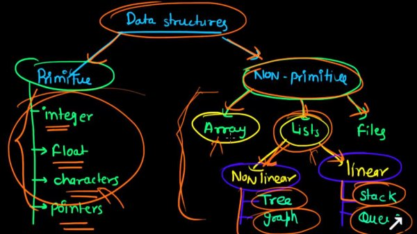 The importance of Data Structure and Algorithm in the current era: