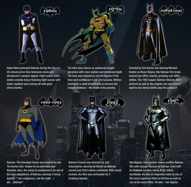 Batman de 1939 à Nos jours