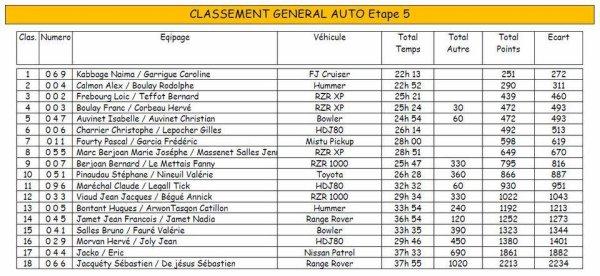 Classement étape 5 et classement général