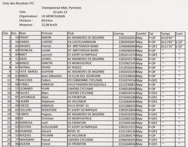 Championnat Midi Pyrénées 2013 ! !
