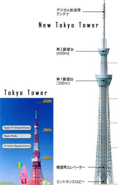 Info sur le Japon