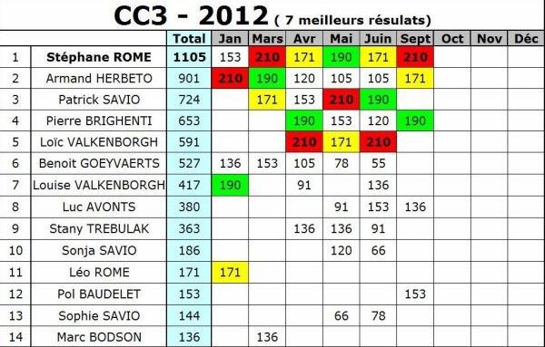 CC SCO CLASSEMENT DES CHAMPIONNAT CAT. APRES 7/10 COURSES
