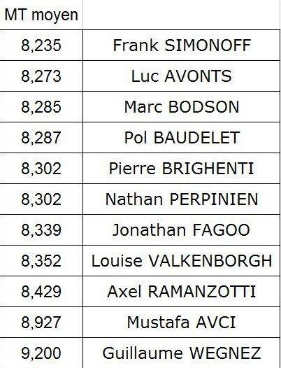 F1 OCTOBRE 2012 SCO 8eme course/10