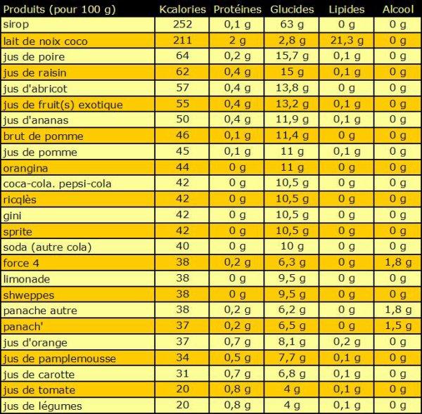 25 aliments les plus caloriques dans 10 catégorie différente ( SUITE )