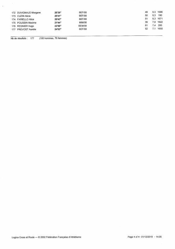 Course des Sapins 2019: classement scratch Benjamins/Minimes H/F