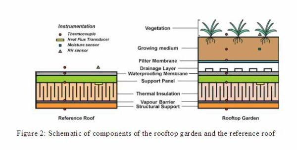roof garden benefits roof garden benefits roof garden benefits. roof garden benefits   andrewchang19 s blog