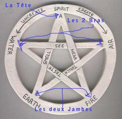 Je fait cette article parce que dès que j'ai le malheur de porté le triskel on me le confond avec le pentacle et lorsque je me pare du pentacle les gens le confonde avec le pentagramme!