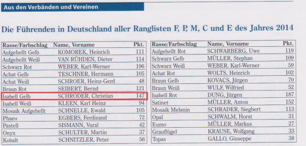 Die Führenden in Deutschland