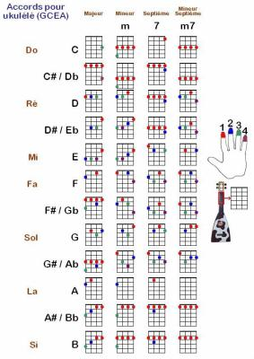 Ukulele ukulele tablature somewhere over the rainbow : Ukulele : tablature ukulele facile Tablature Ukulele also ...