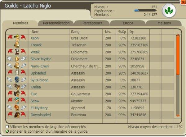 Latcho Niglo/Tutufiage / Up 199 des dernières