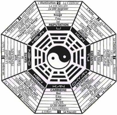 Feng Shui - MON GRIMOIRE