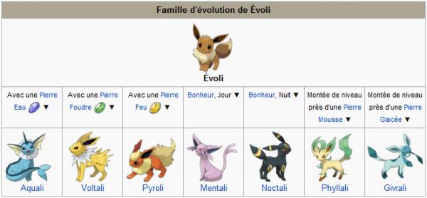 Evoli un pok mon complexe pok mon - Pokemon famille d evoli ...