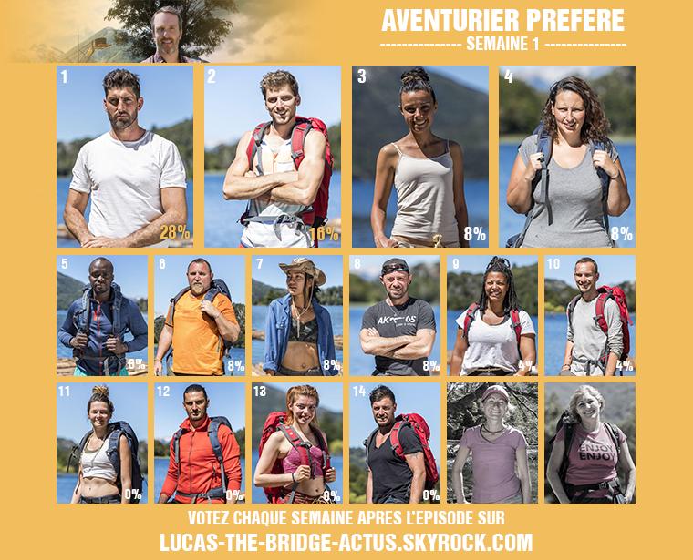 #Résultats : Aventurier Préféré - Semaine 1