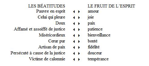 Les Béatitudes et le fruit de l'Esprit (1)