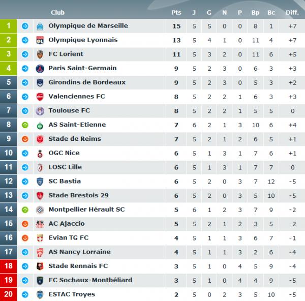 Ligue 1 : Classement