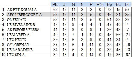 CLASSEMENT FINAL 2017  HONNEUR & INTER-DISTRICT N2