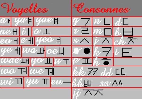 L'alphabet coréen