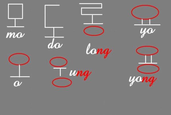 Comment écrire une syllabes 2