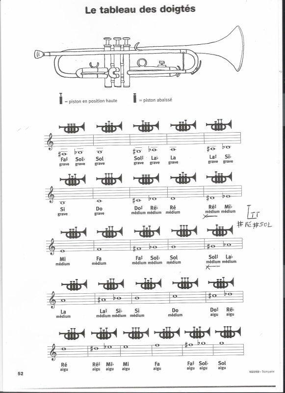 Les doigtés des notes de la trompette